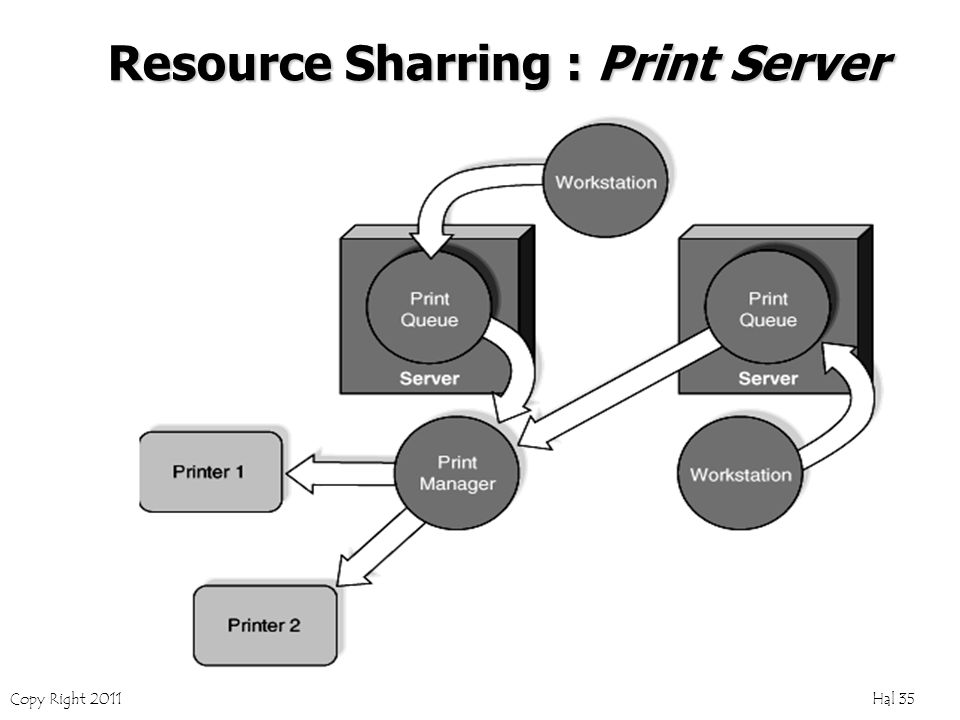 Copy Right 2011 Hal 35 Resource Sharring : Print Server