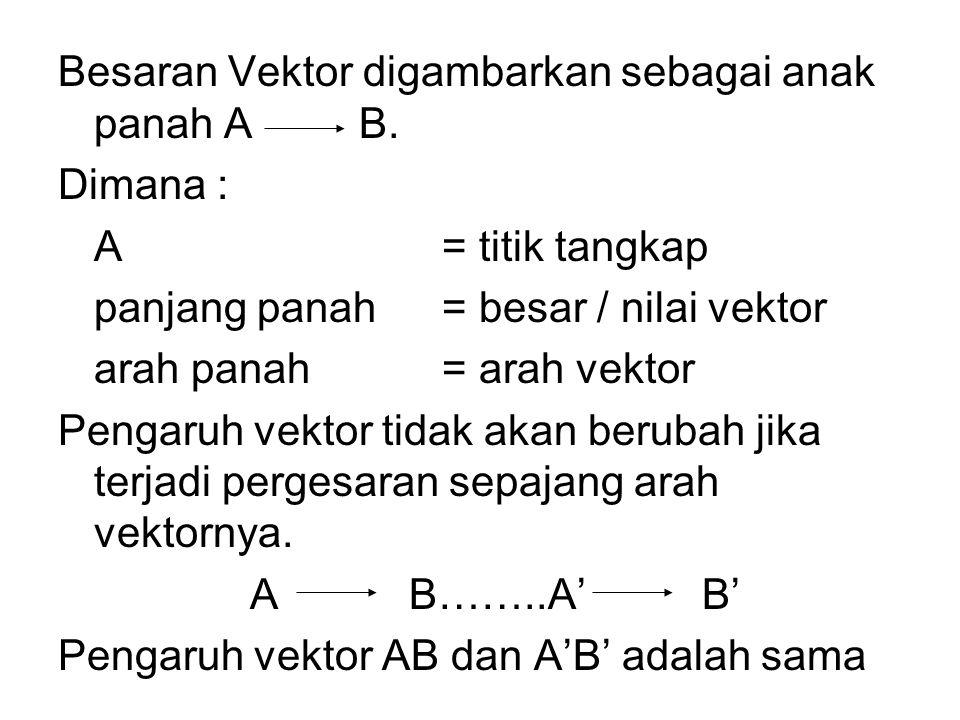 Besaran Vektor digambarkan sebagai anak panah A B. Dimana : A= titik tangkap panjang panah= besar / nilai vektor arah panah= arah vektor Pengaruh vekt