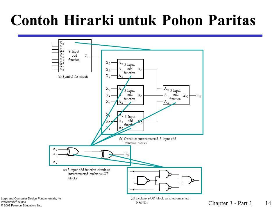 Chapter 3 - Part 1 14 Contoh Hirarki untuk Pohon Paritas B O X 0 X 1 X 2 X 3 X 4 X 5 X 6 X 7 X 8 Z O 9-Input odd function (a) Symbol for circuit 3-Input odd function A 0 A 1 A 2 B O 3-Input odd function A 0 A 1 A 2 B O 3-Input odd function A 0 A 1 A 2 B O 3-Input odd function A 0 A 1 A 2 X 0 X 1 X 2 X 3 X 4 X 5 X 6 X 7 X 8 Z O (b) Circuit as interconnected 3-input odd function blocks B O A 0 A 1 A 2 (c) 3-input odd function circuit as interconnected exclusive-OR blocks (d) Exclusive-OR block as interconnected NANDs