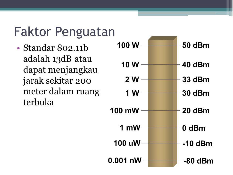 Standar 802.11b adalah 13dB atau dapat menjangkau jarak sekitar 200 meter dalam ruang terbuka Faktor Penguatan 1 W 2 W 10 W 30 dBm 33 dBm 40 dBm 100 W50 dBm 100 mW20 dBm 1 mW 0 dBm 100 uW -10 dBm 0.001 nW -80 dBm