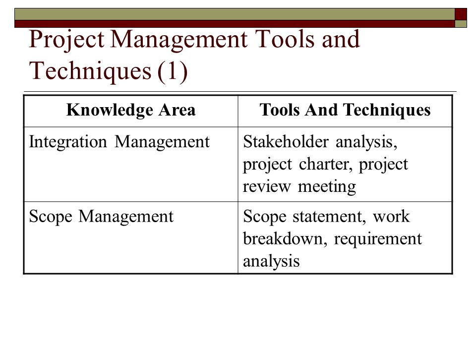 Project Management Tools and Techniques (1) Knowledge AreaTools And Techniques Integration ManagementStakeholder analysis, project charter, project re