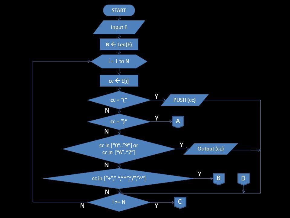 cc = ( cc  POP Output cc A D Y N TOP(S) Higher or Equal cc cc  POP B D Output cc Y N PUSH (cc) C ISEMPTY(S) ERROR END Y N