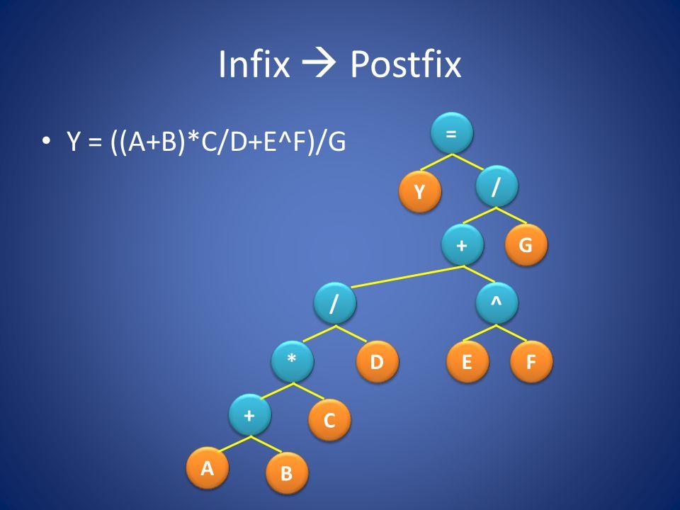 Infix  Postfix Y = ((A+B)*C/D+E^F)/G Y Y = = + + G G / / A A B B C C D D E E F F ^ ^ / / * * + +