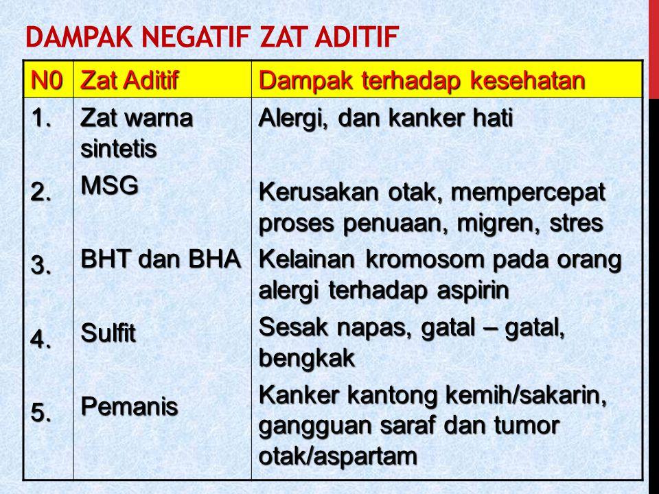 DAMPAK NEGATIF ZAT ADITIF N0 Zat Aditif Dampak terhadap kesehatan 1.2.3.4.5. Zat warna sintetis MSG BHT dan BHA SulfitPemanis Alergi, dan kanker hati