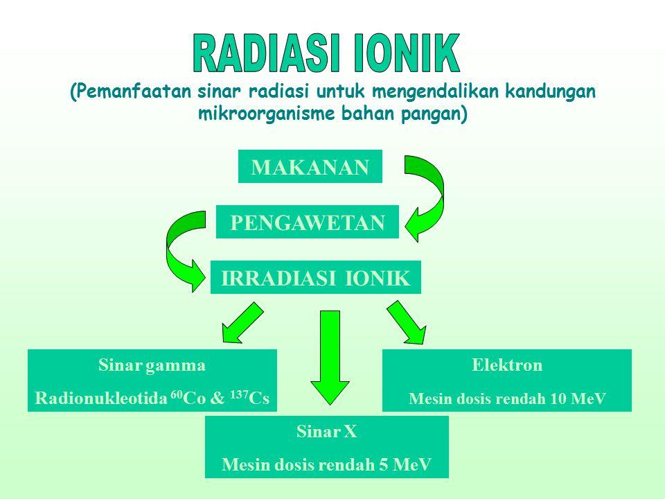 (Pemanfaatan sinar radiasi untuk mengendalikan kandungan mikroorganisme bahan pangan) MAKANAN IRRADIASI IONIK Sinar gamma Radionukleotida 60 Co & 137 Cs Sinar X Mesin dosis rendah 5 MeV Elektron Mesin dosis rendah 10 MeV PENGAWETAN