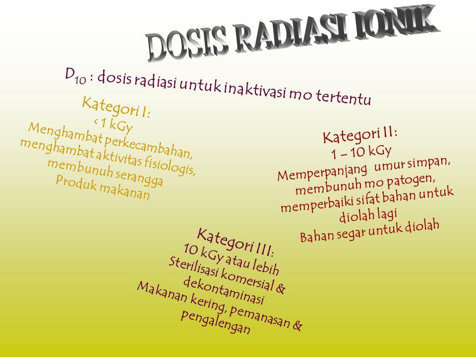 (Pemanfaatan sinar radiasi untuk mengendalikan kandungan mikroorganisme bahan pangan) MAKANAN IRRADIASI IONIK Sinar gamma Radionukleotida 60 Co & 137