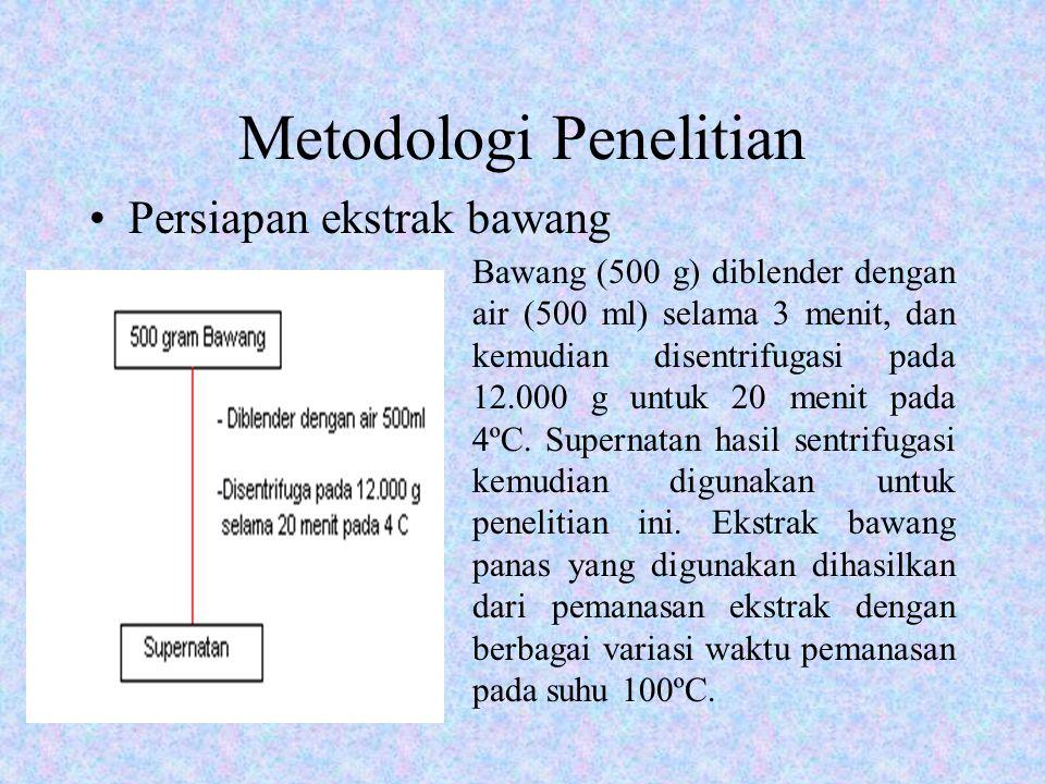 Metodologi Penelitian Persiapan ekstrak bawang Bawang (500 g) diblender dengan air (500 ml) selama 3 menit, dan kemudian disentrifugasi pada 12.000 g