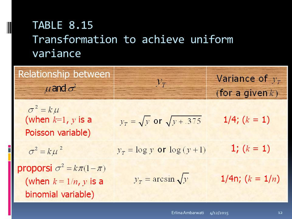 TABLE 8.15 Transformation to achieve uniform variance 4/12/2015Erlina Ambarwati 12 Relationship between (when k=1, y is a Poisson variable) 1/4; ( k =