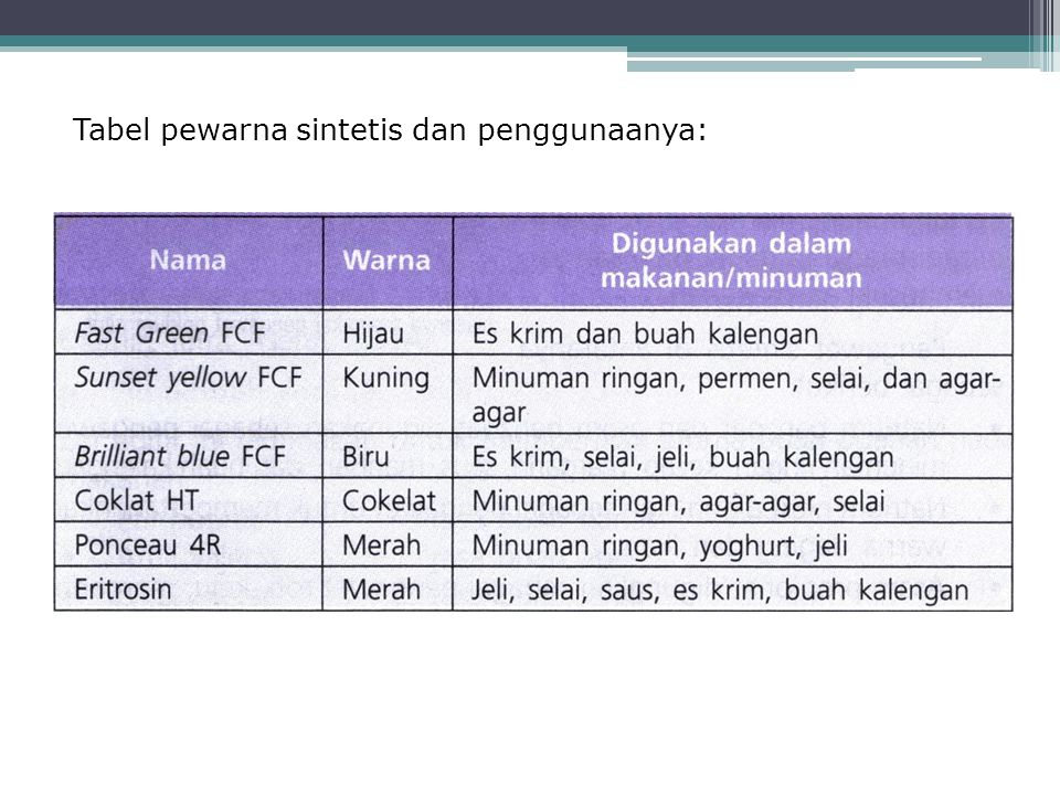 Tabel pewarna sintetis dan penggunaanya: