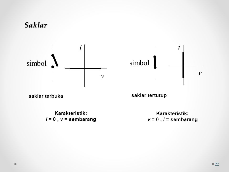 saklar terbuka Karakteristik: i = 0, v = sembarang v i simbol saklar tertutup Karakteristik: v = 0, i = sembarang v i simbol Saklar 22