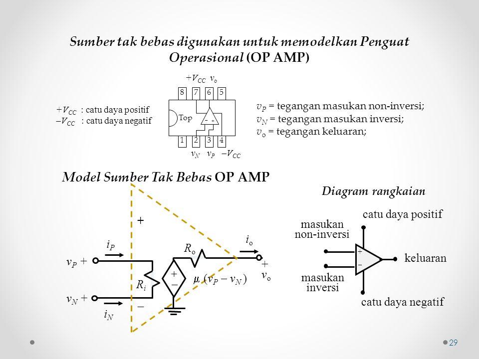 Sumber tak bebas digunakan untuk memodelkan Penguat Operasional (OP AMP) 7272 6363 5454 8181  + v N v P  V CC +V CC v o Top +V CC : catu daya positi