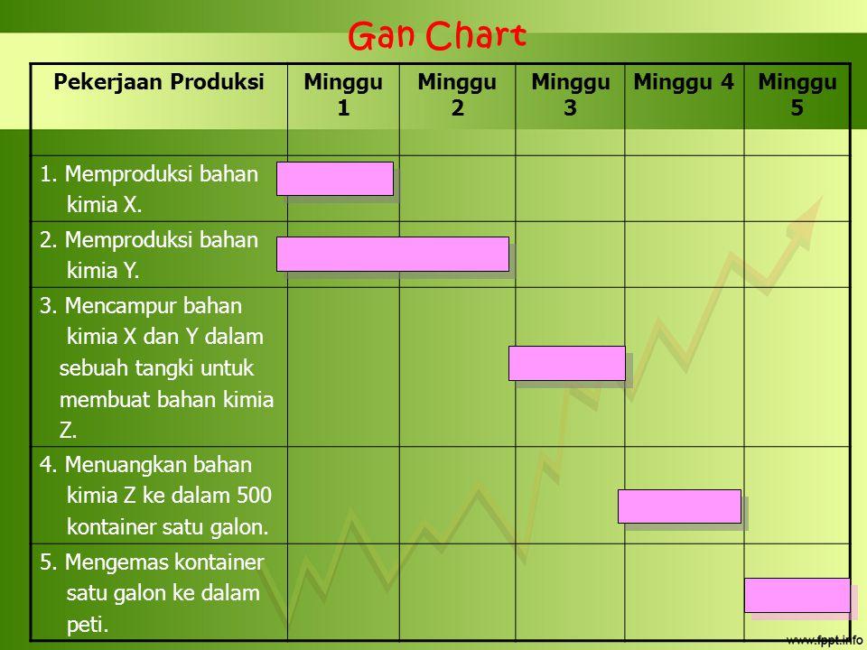 Gan Chart Pekerjaan ProduksiMinggu 1 Minggu 2 Minggu 3 Minggu 4Minggu 5 1. Memproduksi bahan kimia X. 2. Memproduksi bahan kimia Y. 3. Mencampur bahan