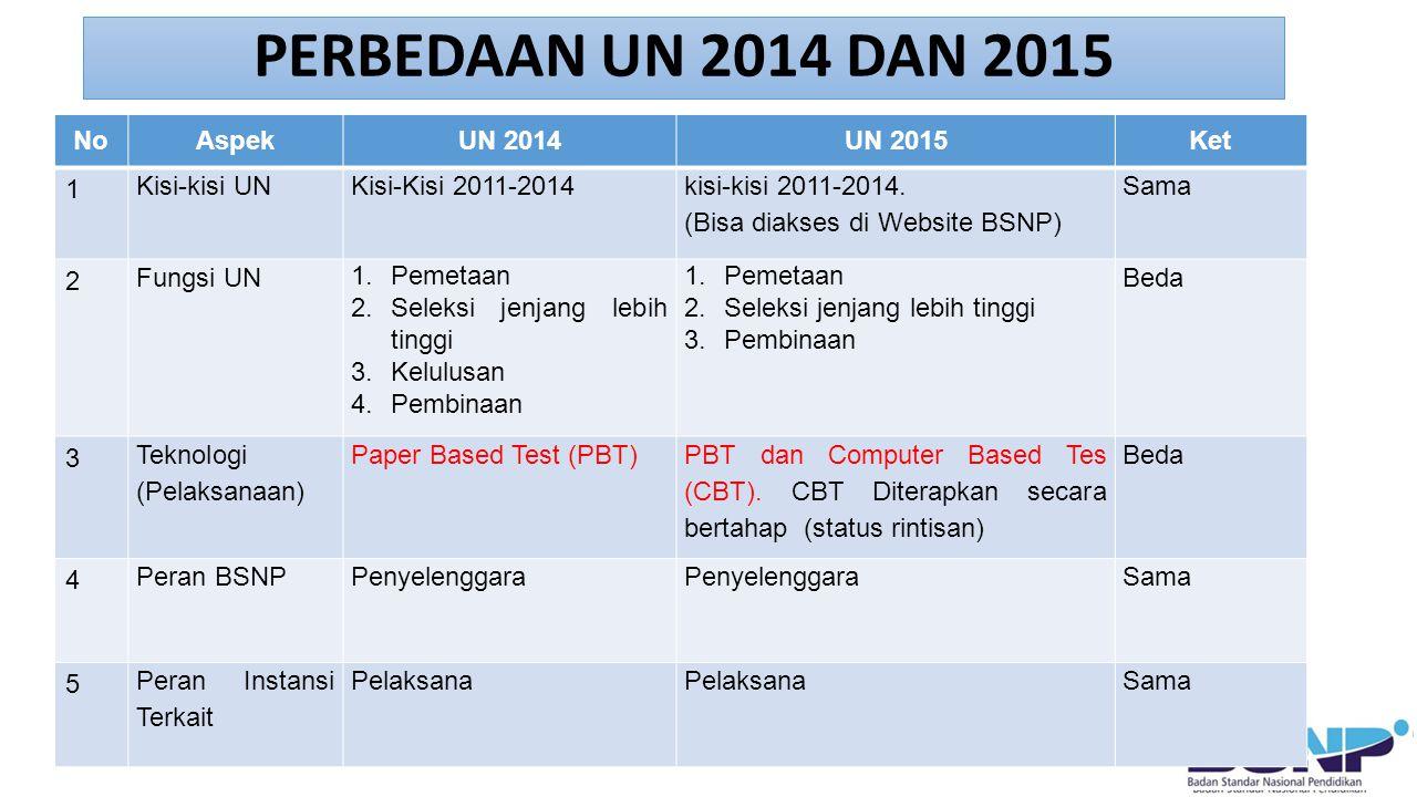 PERBEDAAN UN 2014 DAN 2015 NoAspekUN 2014UN 2015Ket 6 Peran PTN Koordinator Pengawasan UN SMA sederajat dan Pemindaian LJUN Koordinator Pemindaian LJUN Pemantau di tingkat Kab/Kota Beda 7 Proses lelang dan Pencetakan bahan UN Sistem regional (8 region) Ditangani masing-masing provinsi (17 percetakan) Beda 8 Waktu Pelaksanaan UN SMA sederajat (PBT) 14-16 April (3 hari)13-15 April (3 hari)Sama 9 Waktu Pelaksanaan UN SMP sederajat 5-8 Mei (4 hari)4-7 Mei (4 hari, Senin-Kamis)Sama 10 UNPK Paket A, B, C Dua kali setahun Tahap I: 14-16 Mei Tahap II: 19-22 Agustus Tidak ada UNPK Susulan Satu kali dilaksanakan bersamaan UN Formal Beda 11 Soal UN yang telah digunakan Disimpan di sekolah untuk digunakan dalam pembelajaran Disimpan di sekolah selama 1 bulan kemudian dimusnahkan disertai Berita Acara Beda