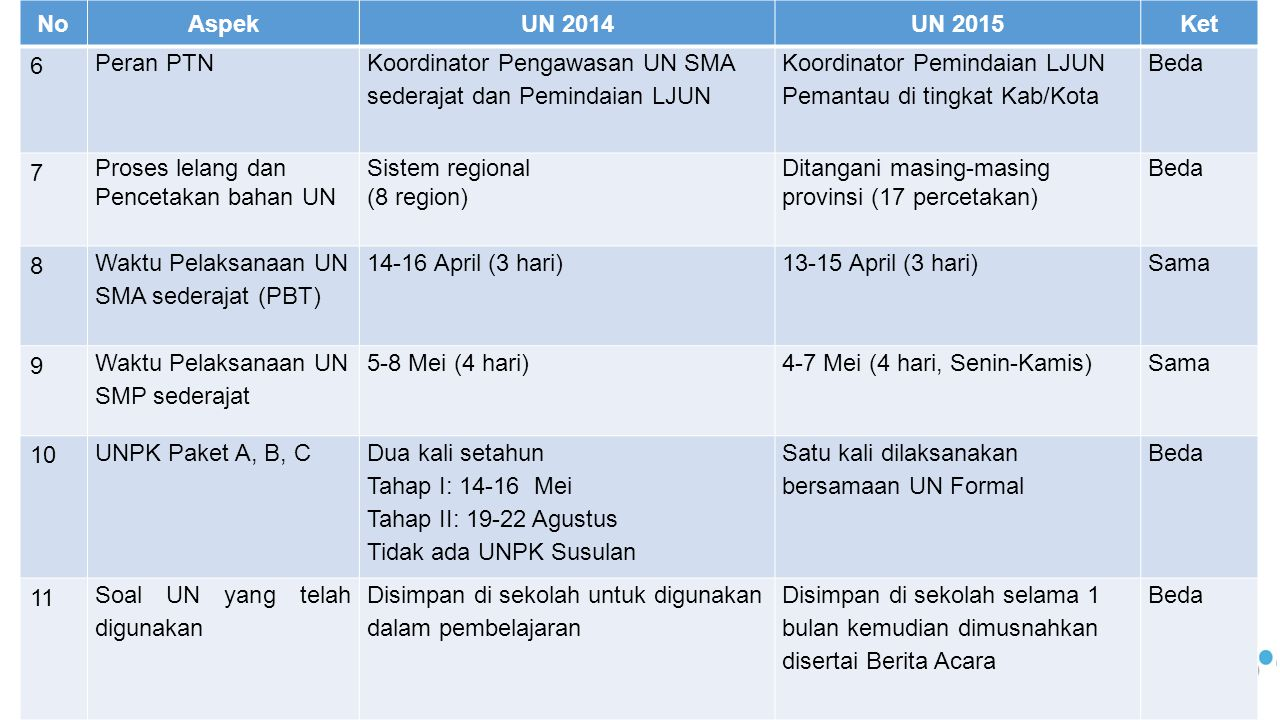 NoHari & TanggalJamMata pelajaranSesi 1Senin, 13-04-15 07.30 – 09.30 Bahasa Indonesia Sesi-1 10.30 – 12.30Sesi-2 14.00 – 16.00Sesi-3 2Selasa, 14-04-15 07.30 – 09.30 Matematika Sesi-1 10.30 – 12.30Sesi-2 14.00 – 16.00Sesi-3 3Rabu, 15-04-15 07.30 – 09.30 Bahasa Inggris Sesi-1 10.30 – 12.30Sesi-2 14.00 – 16.00Sesi-3 4Kamis, 16-04-15 07.30 – 09.30 Teori Kejuruan Sesi-1 10.30 – 12.30Sesi-2 14.00 – 16.00Sesi-3 Jadwal UN CBT – SMK