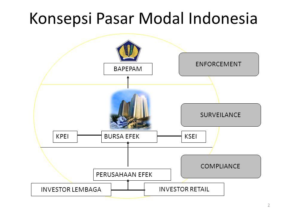 Konsepsi Pasar Modal Indonesia 2 BAPEPAM BURSA EFEKKPEIKSEI PERUSAHAAN EFEK ENFORCEMENT INVESTOR LEMBAGA INVESTOR RETAIL SURVEILANCE COMPLIANCE