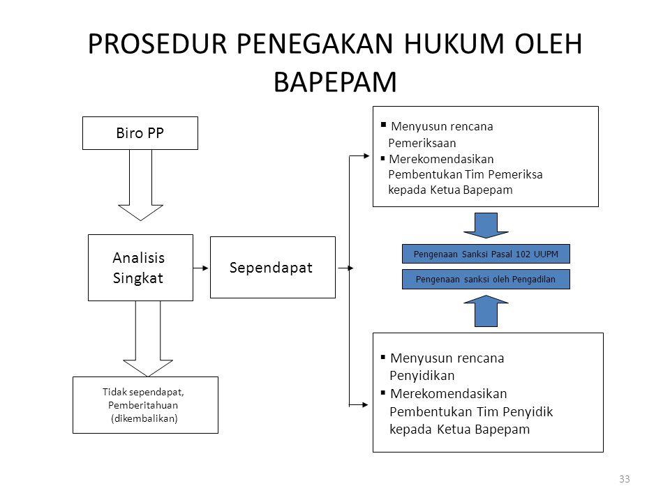 PROSEDUR PENEGAKAN HUKUM OLEH BAPEPAM 33 Biro PP Analisis Singkat Tidak sependapat, Pemberitahuan (dikembalikan) Sependapat  Menyusun rencana Pemerik