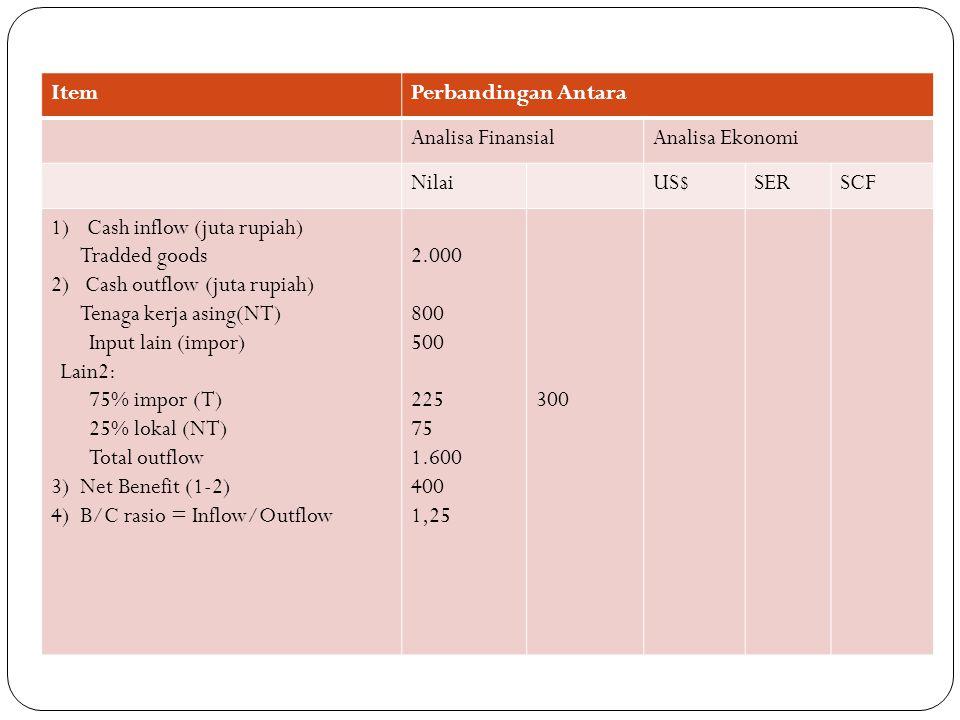 ItemPerbandingan Antara Analisa FinansialAnalisa Ekonomi NilaiUS$SERSCF 1)Cash inflow (juta rupiah) Tradded goods 2) Cash outflow (juta rupiah) Tenaga kerja asing(NT) Input lain (impor) Lain2: 75% impor (T) 25% lokal (NT) Total outflow 3) Net Benefit (1-2) 4) B/C rasio = Inflow/Outflow 2.000 800 500 225 75 1.600 400 1,25 300