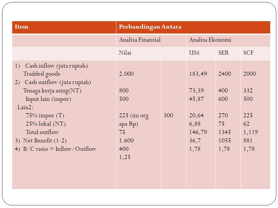 ItemPerbandingan Antara Analisa FinansialAnalisa Ekonomi NilaiUS$SERSCF 1)Cash inflow (juta rupiah) Tradded goods 2) Cash outflow (juta rupiah) Tenaga kerja asing(NT) Input lain (impor) Lain2: 75% impor (T) 25% lokal (NT) Total outflow 3) Net Benefit (1-2) 4) B/C rasio = Inflow/Outflow 2.000 800 500 225 (ini org apa Rp) 75 1.600 400 1,25 300 183,49 73,39 45,87 20,64 6,88 146,79 36,7 1,78 2400 400 600 270 75 1345 1055 1,78 2000 332 500 225 62 1,119 881 1,78