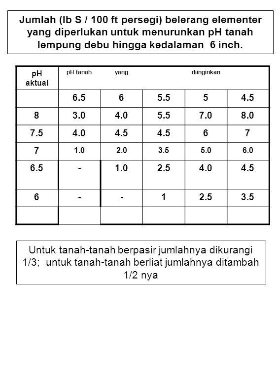 Jumlah (lb S / 100 ft persegi) belerang elementer yang diperlukan untuk menurunkan pH tanah lempung debu hingga kedalaman 6 inch. pH aktual pH tanahya
