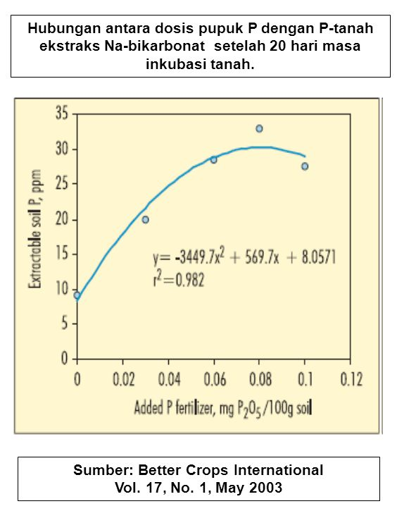 Hubungan antara dosis pupuk P dengan P-tanah ekstraks Na-bikarbonat setelah 20 hari masa inkubasi tanah. Sumber: Better Crops International Vol. 17, N