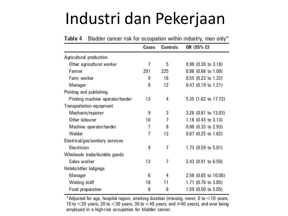 Industri dan Pekerjaan
