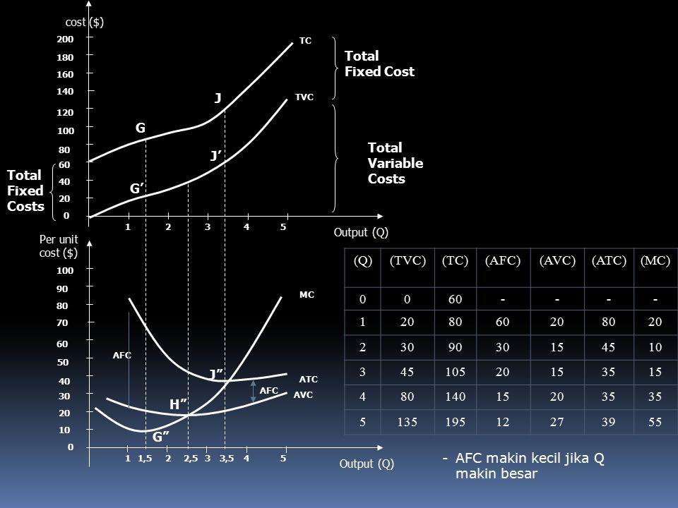 Total Variable Costs cost ($) (Q)(TVC)(TC)(AFC)(AVC)(ATC)(MC) 0060---- 1208060208020 2309030154510 34510520153515 480140152035 513519512273955 -AFC makin kecil jika Q makin besar
