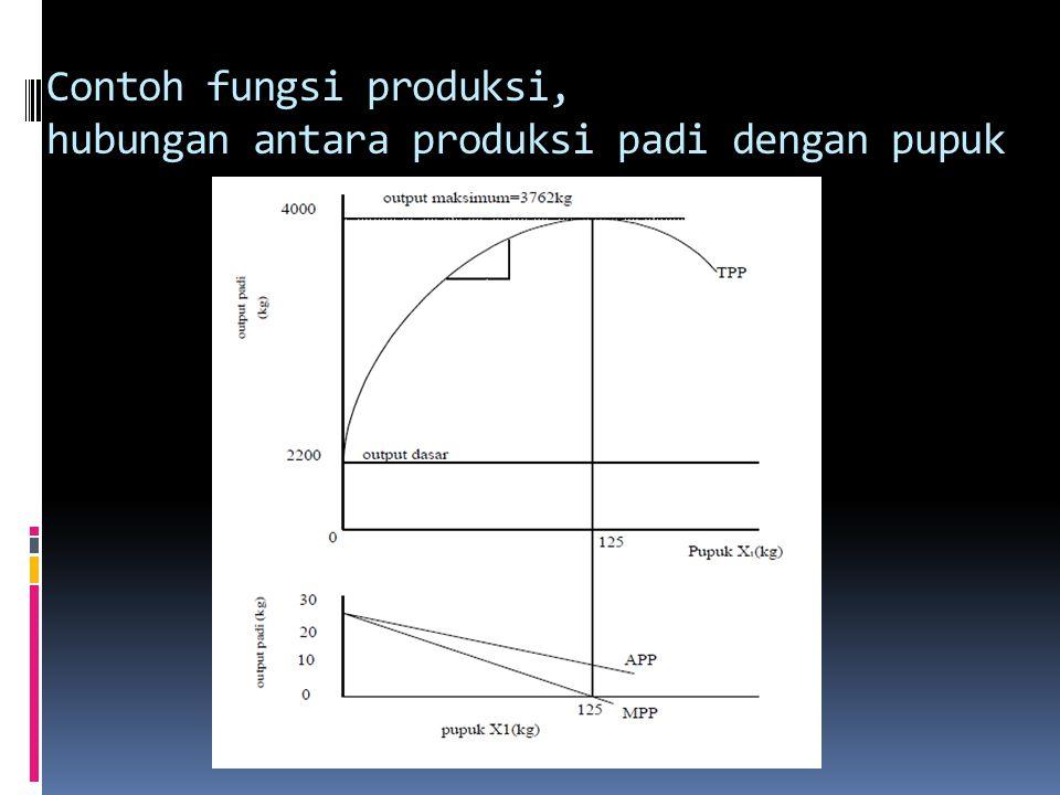 Contoh fungsi produksi, hubungan antara produksi padi dengan pupuk