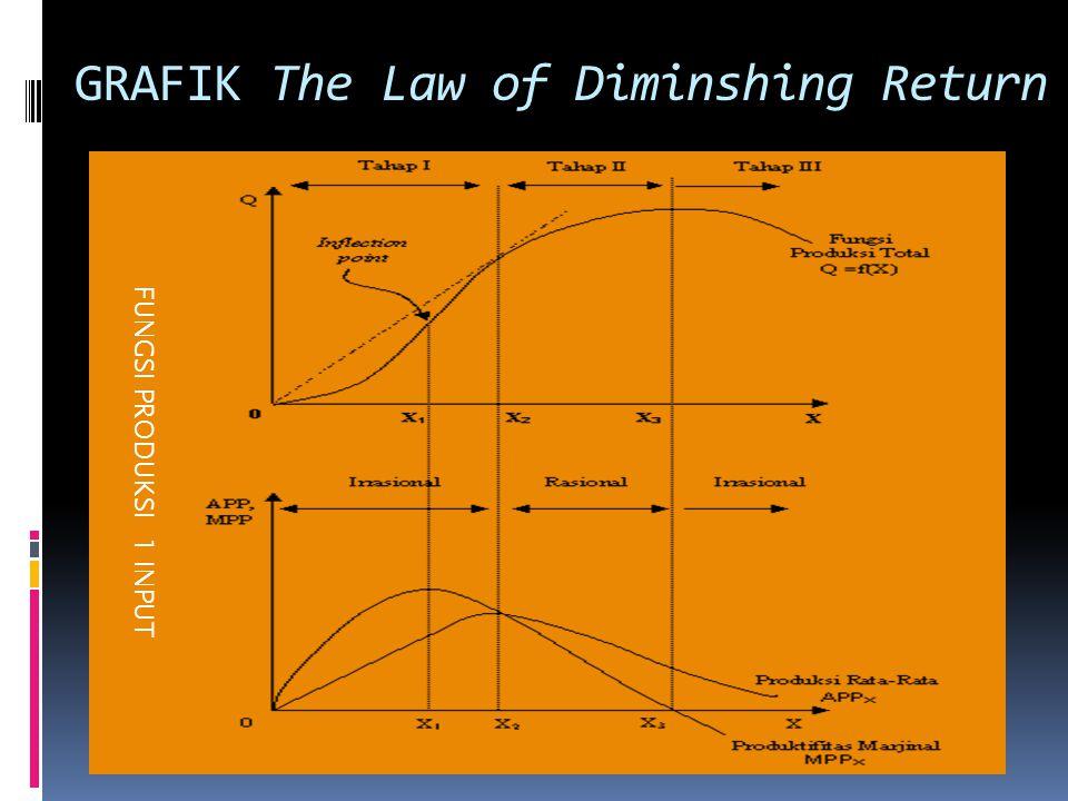 GRAFIK The Law of Diminshing Return FUNGSI PRODUKSI 1 INPUT
