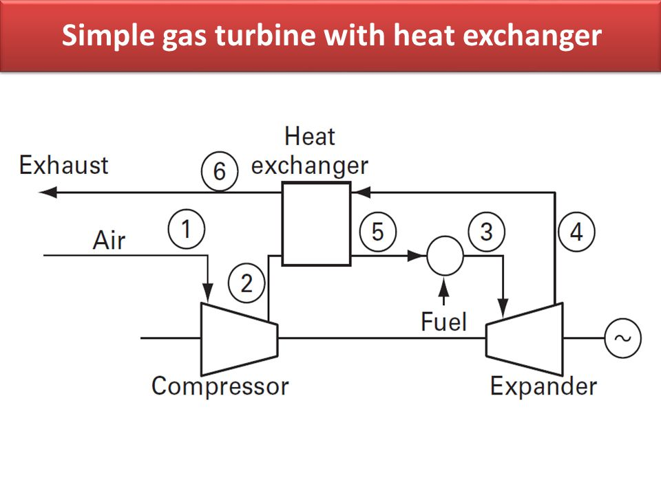 Simple gas turbine with heat exchanger