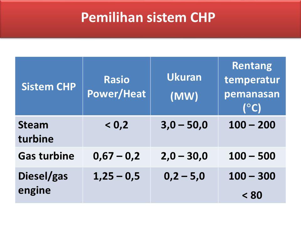 Sistem CHP Rasio Power/Heat Ukuran (MW) Rentang temperatur pemanasan (  C) Steam turbine < 0,23,0 – 50,0100 – 200 Gas turbine0,67 – 0,22,0 – 30,0100