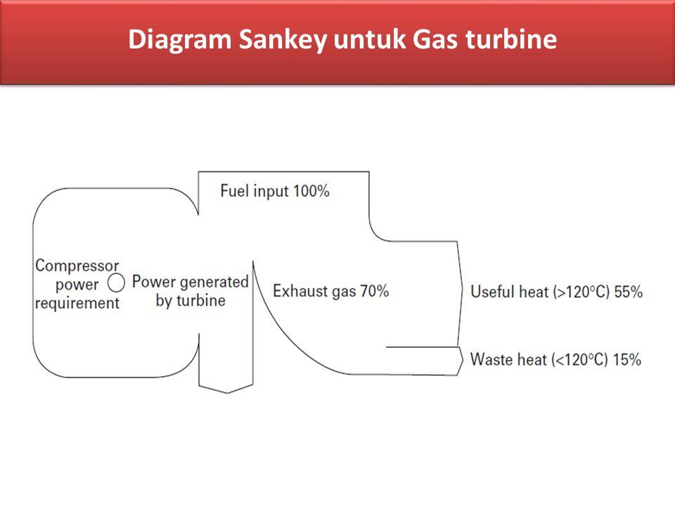 Diagram Sankey untuk Gas turbine