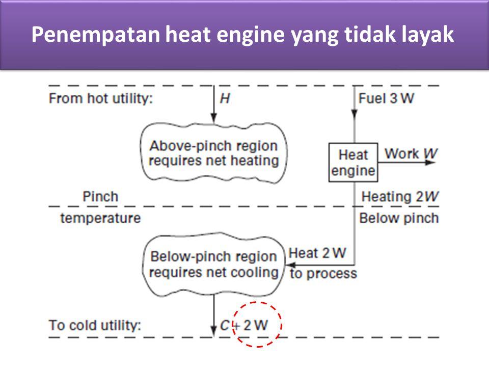Penempatan heat engine yang layak