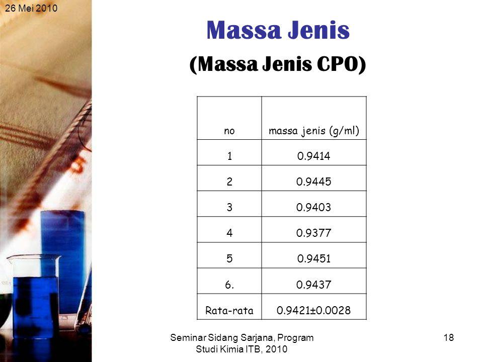 26 Mei 2010 Seminar Sidang Sarjana, Program Studi Kimia ITB, 2010 18 Massa Jenis (Massa Jenis CPO) nomassa jenis (g/ml) 10.9414 20.9445 30.9403 40.9377 50.9451 6.0.9437 Rata-rata0.9421±0.0028