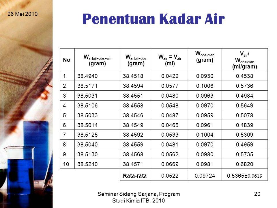 26 Mei 2010 Seminar Sidang Sarjana, Program Studi Kimia ITB, 2010 20 Penentuan Kadar Air No W arloji+obs+air (gram) W arloji+obs (gram) W air = V air