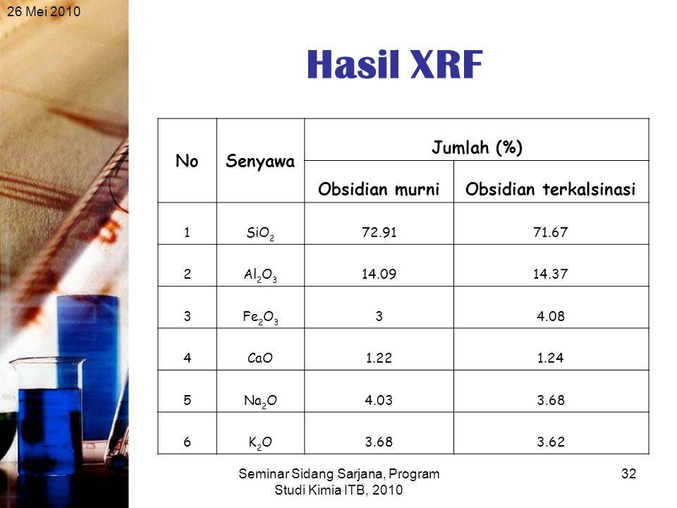 26 Mei 2010 Seminar Sidang Sarjana, Program Studi Kimia ITB, 2010 32 Hasil XRF NoSenyawa Jumlah (%) Obsidian murniObsidian terkalsinasi 1SiO 2 72.9171.67 2Al 2 O 3 14.0914.37 3Fe 2 O 3 34.08 4CaO1.221.24 5Na 2 O4.033.68 6K2OK2O 3.62