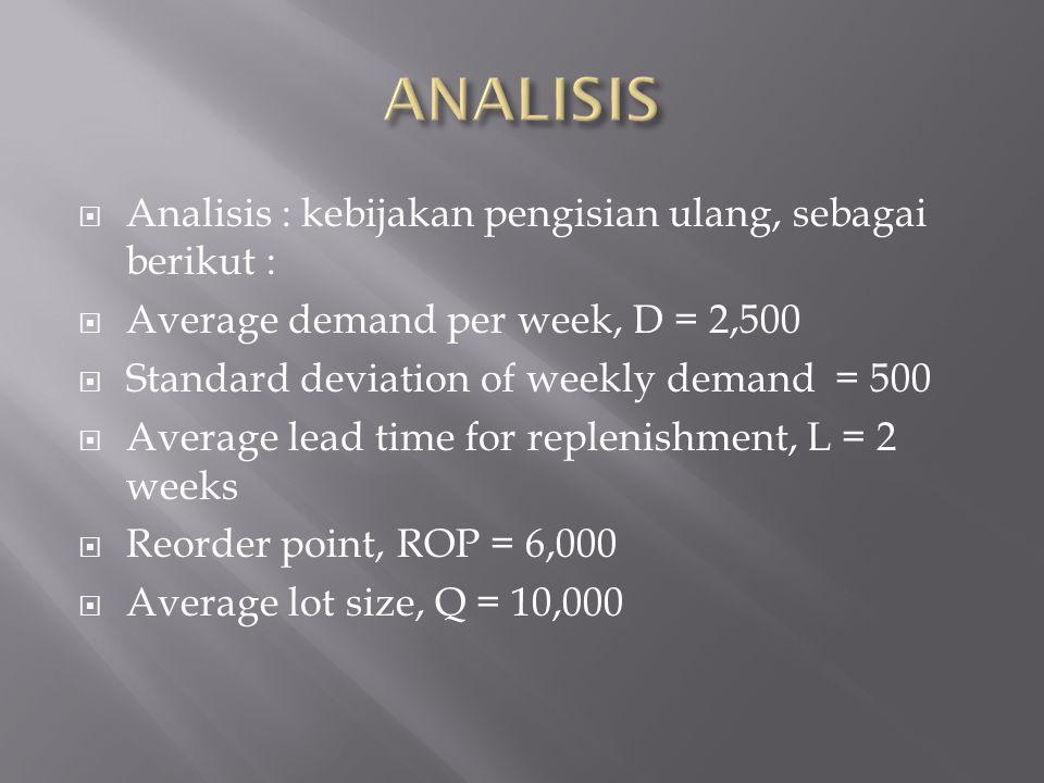  Analisis : kebijakan pengisian ulang, sebagai berikut :  Average demand per week, D = 2,500  Standard deviation of weekly demand = 500  Average l