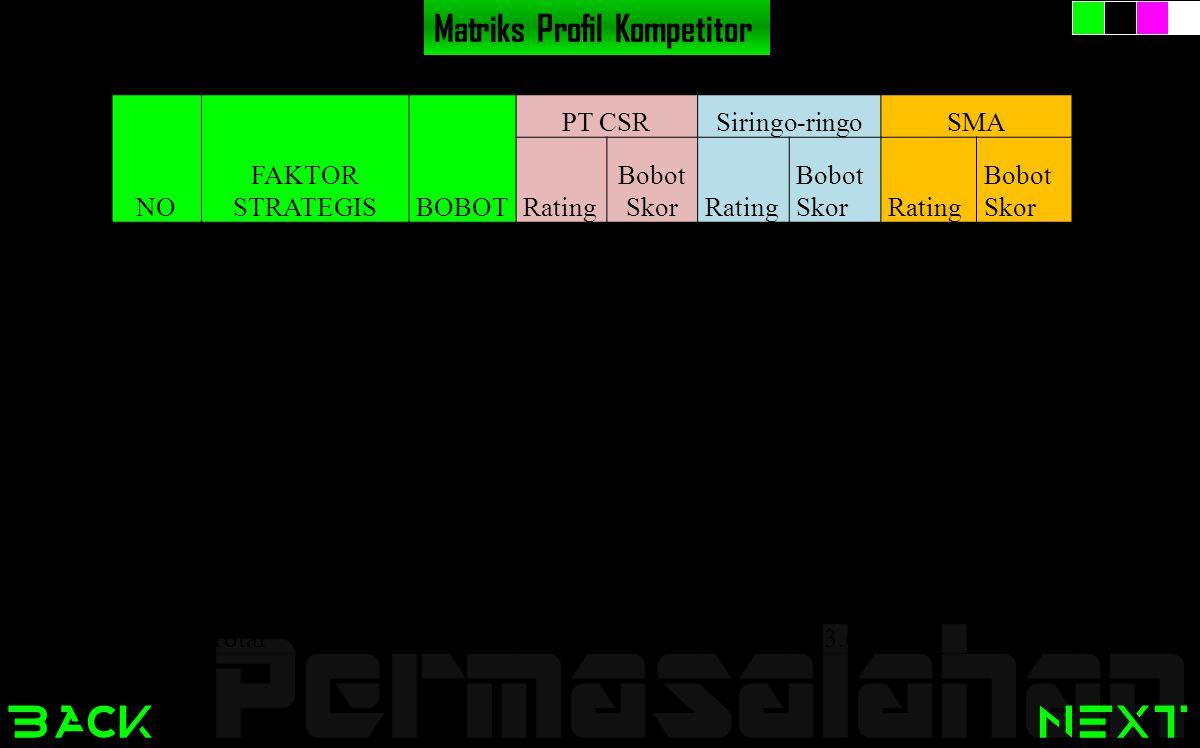 back Permasalahan next Matriks Profil Kompetitor NO FAKTOR STRATEGISBOBOT PT CSRSiringo-ringoSMA Rating Bobot SkorRating Bobot SkorRating Bobot Skor 1