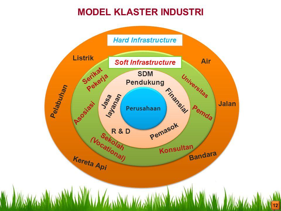 Perusahaan SDM Pendukung Jasa layanan Finansial R & D Pemasok Soft Infrastructure Universitas Pemda Konsultan Sekolah (Vocational) Asosiasi Serikat Pe