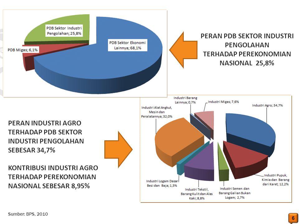 6 PERAN PDB SEKTOR INDUSTRI PENGOLAHAN TERHADAP PEREKONOMIAN NASIONAL 25,8% PERAN INDUSTRI AGRO TERHADAP PDB SEKTOR INDUSTRI PENGOLAHAN SEBESAR 34,7%