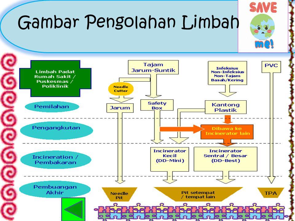 Cont... Secara umum, pengolahan limbah dilakukan dalam 5 (lima)tahap, yaitu: a.Pengurangan Sumber (Source Reduction) b.Penggunaan Kembali (Reuse) c.Pe