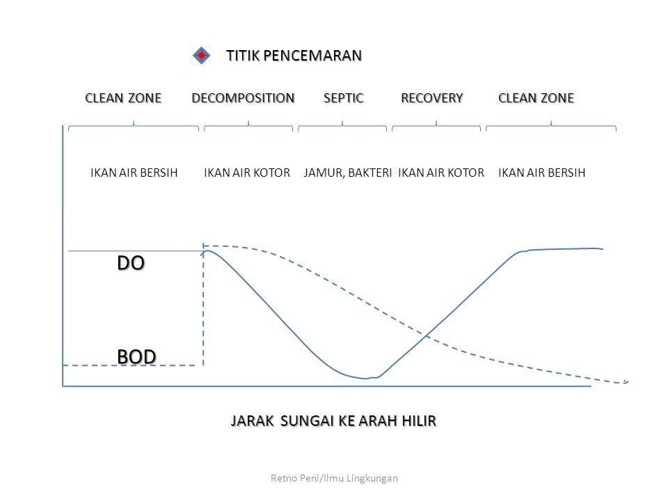 Retno Peni/Ilmu Lingkungan CLEAN ZONE DECOMPOSITIONSEPTIC RECOVERY CLEAN ZONE CLEAN ZONE DECOMPOSITION SEPTIC RECOVERY CLEAN ZONE IKAN AIR BERSIH IKAN