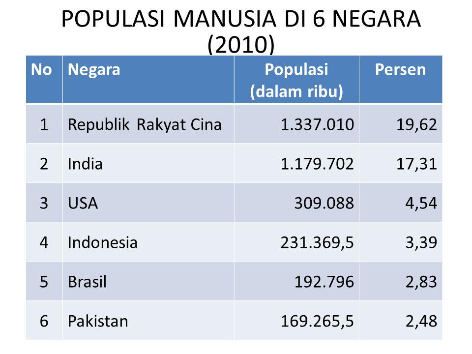 POPULASI MANUSIA DI 6 NEGARA (2010) NoNegaraPopulasi (dalam ribu) Persen 1Republik Rakyat Cina1.337.01019,62 2India1.179.70217,31 3USA309.0884,54 4Ind