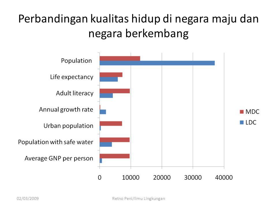 Perbandingan kualitas hidup di negara maju dan negara berkembang 02/03/2009Retno Peni/Ilmu Lingkungan