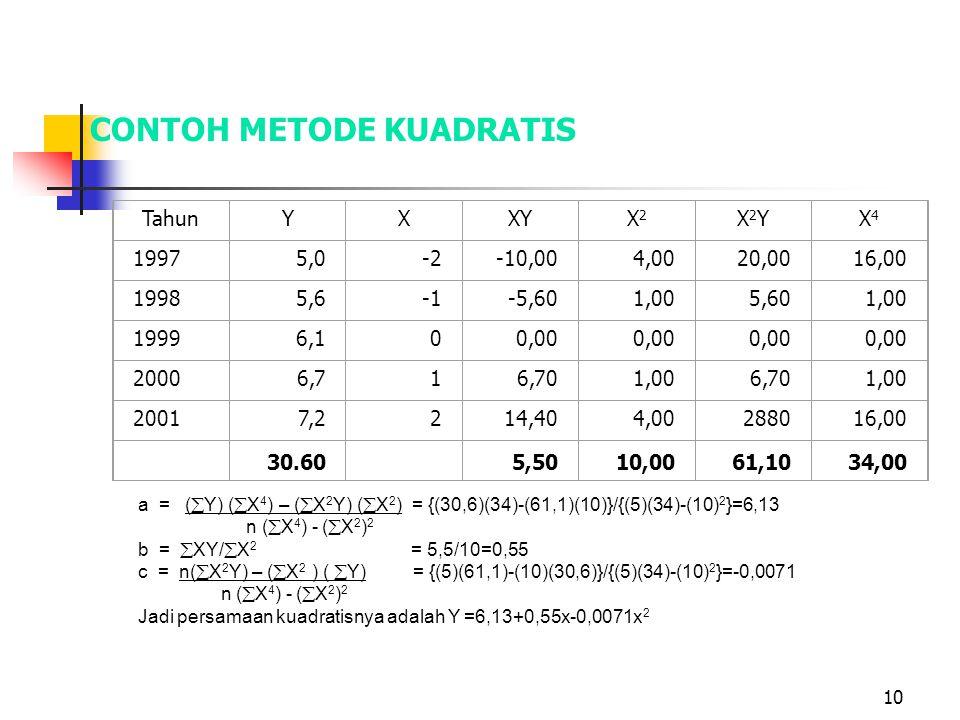 10 CONTOH METODE KUADRATIS TahunYXXYX2X2 X2YX2YX4X4 19975,0-2-10,004,0020,0016,00 19985,6-5,601,005,601,00 19996,100,00 20006,716,701,006,701,00 20017