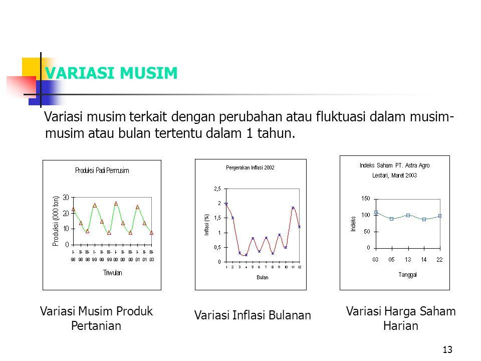 13 VARIASI MUSIM Variasi musim terkait dengan perubahan atau fluktuasi dalam musim- musim atau bulan tertentu dalam 1 tahun. Variasi Musim Produk Pert