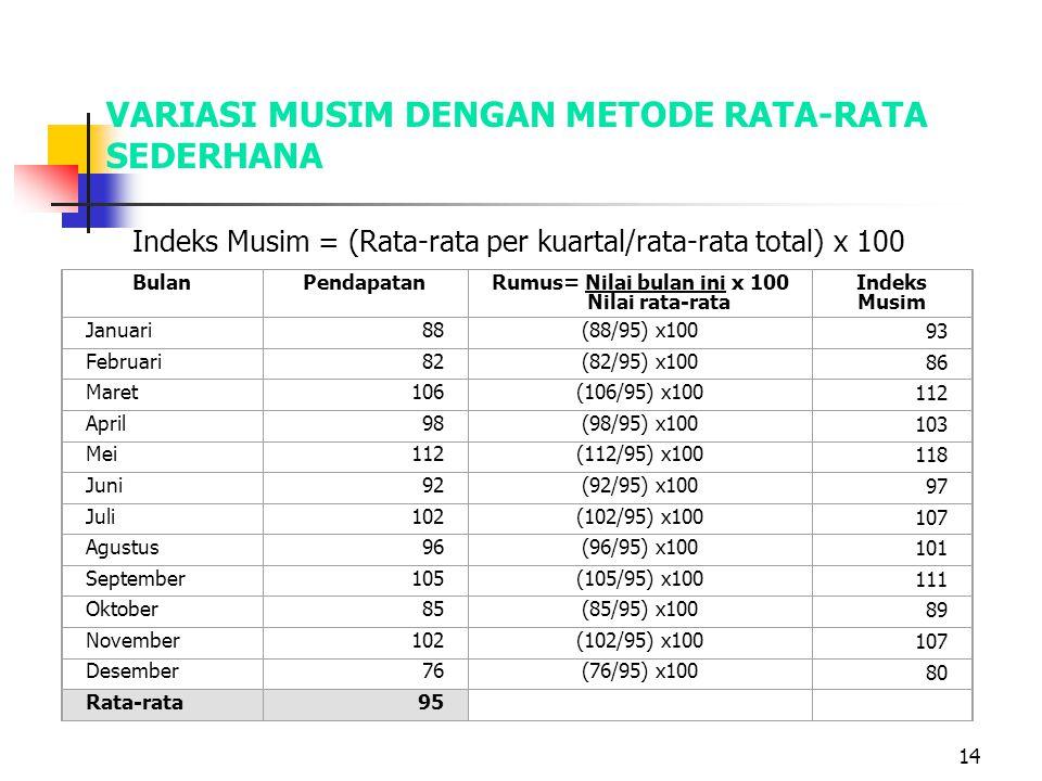 14 VARIASI MUSIM DENGAN METODE RATA-RATA SEDERHANA Indeks Musim = (Rata-rata per kuartal/rata-rata total) x 100 BulanPendapatanRumus= Nilai bulan ini