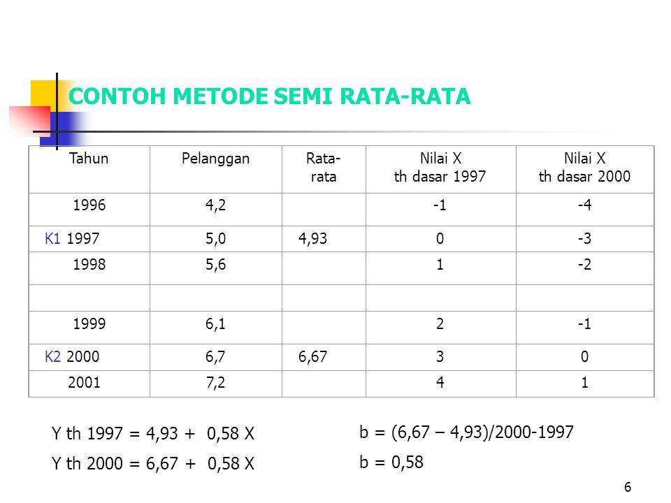 6 CONTOH METODE SEMI RATA-RATA TahunPelangganRata- rata Nilai X th dasar 1997 Nilai X th dasar 2000 19964,2 -4 K1 19975,04,930-3 19985,6 1-2 19996,1 2