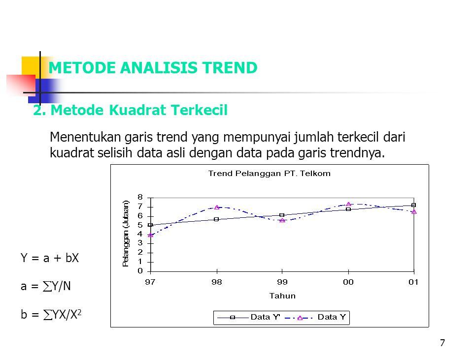 7 2. Metode Kuadrat Terkecil Y = a + bX a =  Y/N b =  YX/X 2 METODE ANALISIS TREND Menentukan garis trend yang mempunyai jumlah terkecil dari kuadra