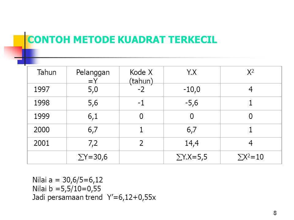 8 CONTOH METODE KUADRAT TERKECIL TahunPelanggan =Y Kode X (tahun) Y.XX2X2 19975,0-2-10,04 19985,6-5,61 19996,1000 20006,71 1 20017,2214,44  Y=30,6 