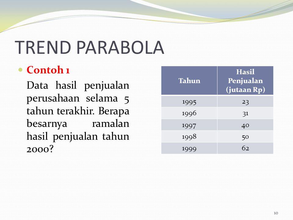 TREND PARABOLA Contoh 1 Data hasil penjualan perusahaan selama 5 tahun terakhir. Berapa besarnya ramalan hasil penjualan tahun 2000? 10 Tahun Hasil Pe